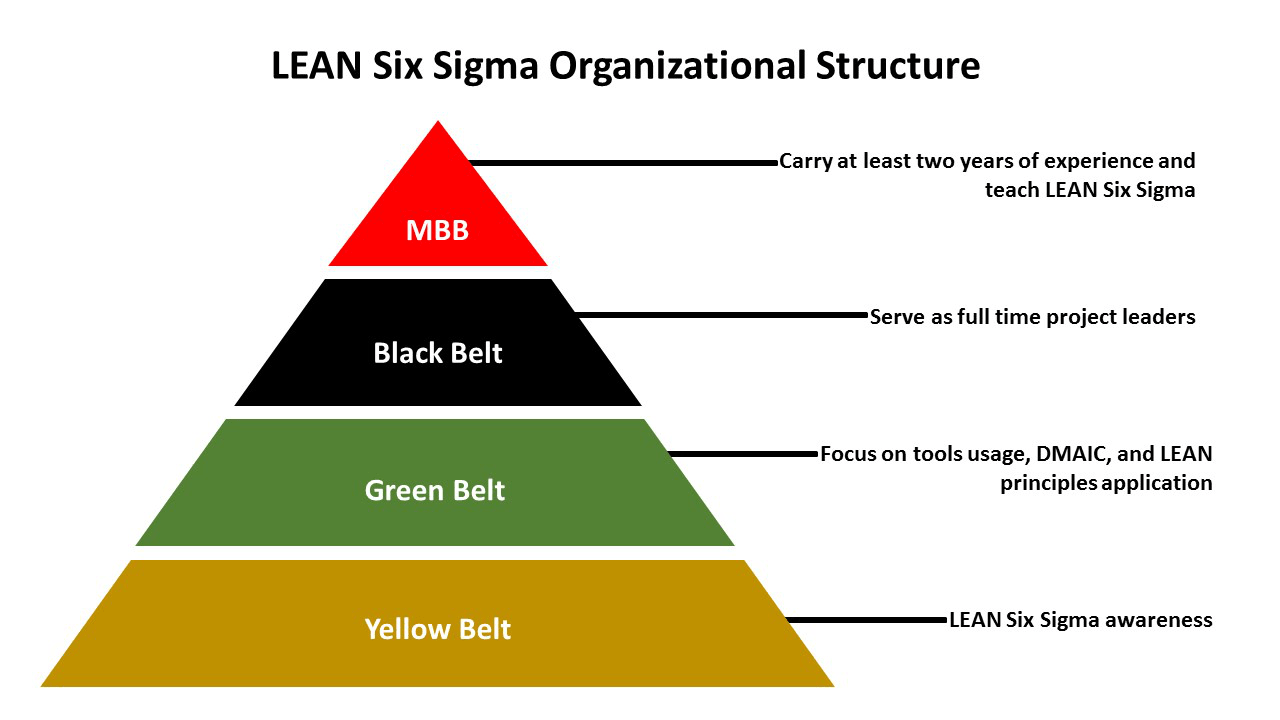 Lean Six Sigma Green Belt Certificate St Cloud State University