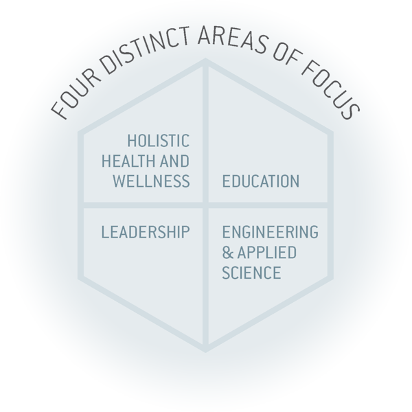 Four Distinct Areas of Focus: Holistic Health and Wellness, Education, Leadership, Engineering and Applied Science